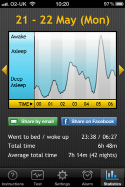 Typical sleep